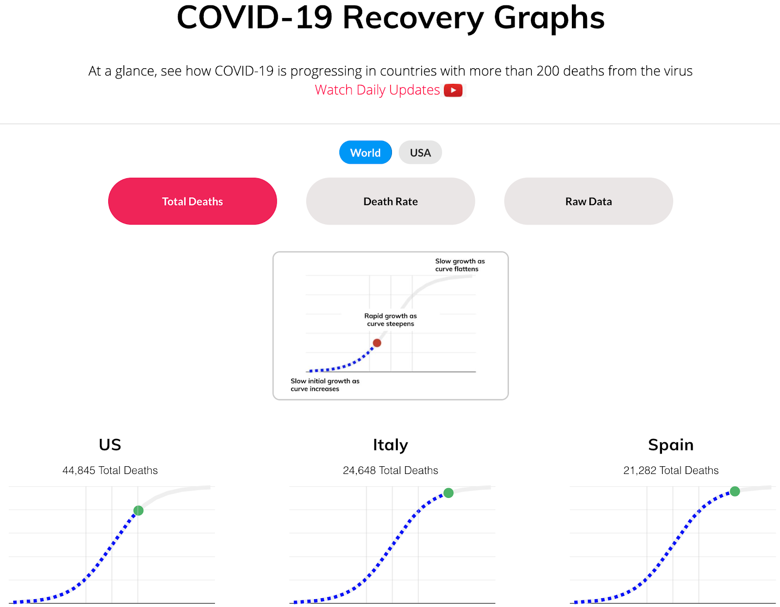 Updated Bennett Data Science Covid-19 Recovery Graphs