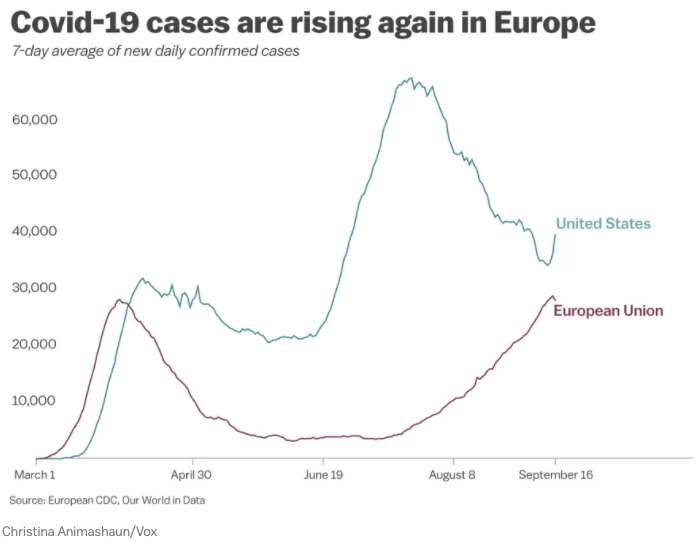 bennett data science covid19 corona rise europe 1