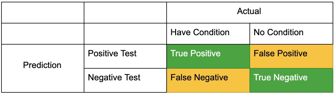 Bennett Data Science Tech Tuesdays Conditional Probability 1